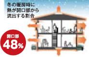 冬の暖房時に熱が開口部から流出する割合 開口部:48%