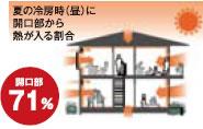 夏の冷房時(昼)に開口部から熱が入る割合 開口部:71%